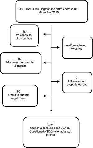 Diagrama de flujo de los pacientes ingresados durante el periodo de estudio, los excluidos y los pacientes finalmente incluidos en el análisis.RNMBP/MP: prematuros menores de 1.500g de peso o menores de 32 semanas de edad gestación.