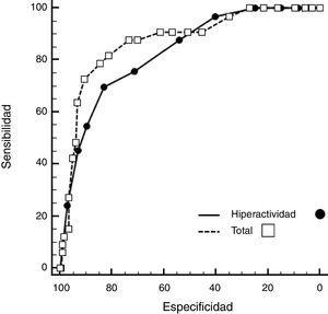Curvas ROC para la escala de hiperactividad y la puntuación total del test SDQ como predictores del diagnóstico de TDAH. Obtenemos un área bajo la curva para la escala de hiperactividad de 0,83 (IC 95%: 0,76-0,90; p<0,01) y para la puntuación total del test SDQ de 0,87 (IC 95%: 0,80-0,93; p<0,01).