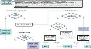 Algoritmo diagnóstico. AE: Atención Especializada&#59; APLV: alergia a proteínas de leche de vaca&#59; FPIES: síndrome de enterocolitis por proteínas de la dieta&#59; LM: lactancia materna&#59; PLV: proteínas de leche de vaca. 1 La mejoría a la dieta de exclusión debe esperarse en un tiempo variable según la entidad clínica: entre 1-5 días en las formas agudas (FPIES agudo, vómitos)&#59; 1-2 semanas en eccema y sangrado digestivo&#59; 2-4 semanas en estreñimiento, diarrea y afectación nutricional. 2 Excluir también la lactosa en casos de sospecha de intolerancia a la lactosa asociada, enteropatía y/o afectación nutricional. 3 Casos con afectación nutricional importante (desnutrición, hipoalbuminemia), sangrado rectal que condicione inestabilidad hemodinámica o FPIES grave. 4 Cuando los síntomas aparecen en las primeras tomas de fórmula, en niños hasta entonces alimentados al pecho y previamente asintomáticos, se debe recomendar LM sin ser necesaria la exclusión de PLV en la madre. 5 Cambio a otra fórmula extensamente hidrolizada con diferentes características o a una fórmula de arroz hidrolizada. Exclusión de soja y huevo (en el lactante y/o en la madre) en caso de sospecha de alergia concomitante. 6Sospechar un mecanismo IgE mediado cuando existan síntomas inmediatos (menos de 2 h tras la ingesta) y/o manifestaciones cutáneas y respiratorias ligadas a mecanismos IgE (urticaria, eritema, edema, broncoespasmo). 7En caso de no tener disponibilidad en Atención Primaria, deberá derivarse a Atención Especializada. 8 Puede evitarse la prueba de provocación en casos graves y en casos de FPIES que cumplan criterios diagnósticos. En dermatitis atópica grave y/o FPIES es recomendable prick test/IgE específica antes de la provocación diagnóstica. En casos de IgE específica/prick test positivo se realizará la prueba de provocación según pauta IgE.