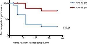 Curva de supervivencia de Kaplan Meier. En el eje X se recoge la mediana del tiempo transcurrido hasta que ocurre el fracaso terapéutico. Se utilizó el test de Long-Rank Mantel Cox para evaluar la diferencia entre los dos grupos. OAF: oxigenoterapia de alto flujo.