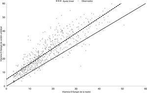 Correlación lineal entre los niveles de vitamina D en la sangre materna y en el cordón umbilical.