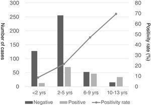 Resultados de las pruebas de detección de Mycoplasma pneumoniae en niños con NAC por grupo de edad.