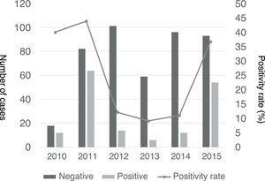 Resultados de las pruebas de detección de Mycoplasma pneumoniae en niños con NAC por año.