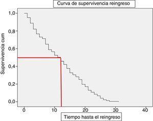 Curva de supervivencia (Kaplan Meier) de reingresos: mediana del tiempo que pasa desde el ingreso previo hasta al reingreso.