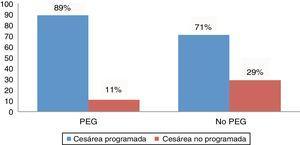 Porcentaje de cesáreas programadas en recién nacidos pequeños para su edad gestacional y sin esta circunstancia. Chi-cuadrado p=0,016. PEG: pequeño para su edad gestacional.