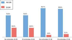 Porcentaje de distrés respiratorio (DR) en cesáreas programadas según administración prenatal de corticoides y edad gestacional.