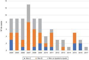 Distribución anual de los casos según serogrupo.