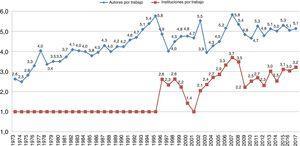 Evolución del índice de colaboración de autores e instituciones en Scopus.