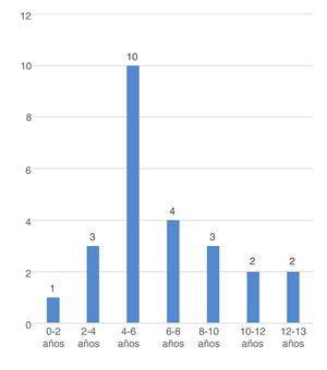 Edad de inicio POCS. Se muestra en una tabla de frecuencias la edad al inicio de POCS en nuestra cohorte.