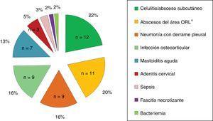 Diagnóstico final de los síndromes clínicos asociados a EISGA. * Especialmente periamigdalino.