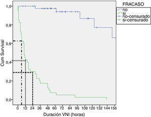 Duración de la VNI en función de éxito/fracaso hasta retirada o intubación.