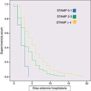 Curva de Kaplan-Meier del tiempo de estancia hospitalaria en función de la valoración STAMP al ingreso. El tiempo se expresa como la mediana de la duración de la estancia media (Kaplan-Meier).