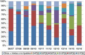 Distribución de genotipos de rotavirus circulantes en España, 2006-2016. Adaptada de EuroRotaNet: Annual Report 2016 (disponible en: http://www.eurorota.net/).