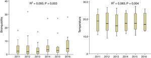 Diagramas de caja de los casos de bronquiolitis y temperatura por año. En cada gráfico se muestran los valores del R2 ajustado de los modelos aditivos obtenidos en el análisis de regresión.