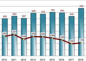 Evolución anual del total de manuscritos recibidos y aceptados durante los años 2010 a 2018.