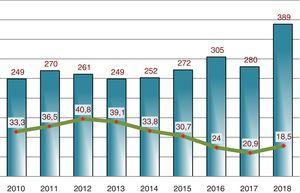 Evolución anual del total de manuscritos originales recibidos y tasa de aceptación durante los años 2010 a 2018.