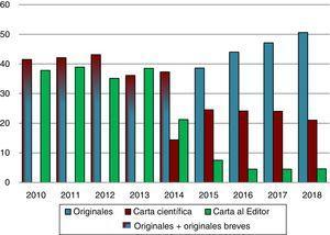 Evolución anual del porcentaje de originales y cartas científicas y al editor recibidos durante los años 2010 a 2018.