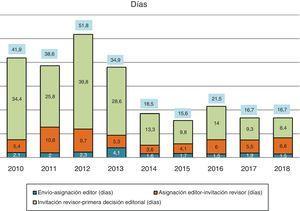 Media del tiempo de gestión de manuscritos hasta su aceptación (años 2010-2018).