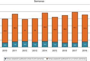 Media del tiempo de gestión de manuscritos desde su aceptación hasta su publicación (años 2010-2018).