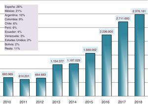 Visibilidad de Anales de Pediatría: número de visitas a la página web (www.analesdepediatria.org) (años 2010-2018).