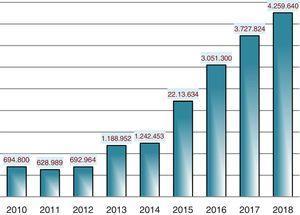 Visibilidad de Anales de Pediatría: número total de visitas (años 2010-2018).