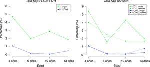 Prevalencias de talla baja con las gráficas FO04_L y FO11.