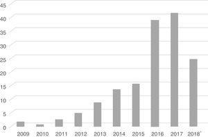 Lanzamiento de apps sobre lactancia materna en español. Periodo 2009-2108. Fuente: elaboración propia. * Hasta 1/10/2018.