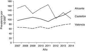 Tendencia temporal de las anomalías congénitas cardíacas en las 3 provincias de la Comunidad Valenciana, 2007-2014.