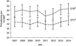 Distribución temporal de los defectos del tabique auricular y los defectos del tabique ventricular en la Comunidad Valenciana, 2007-2014.