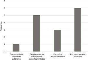 Capacidad de desplazamiento autónomo de las personas con STXBP1 de la muestra.
