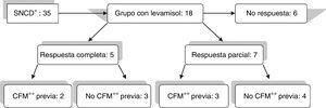 Diagrama de flujo sobre la respuesta al levamisol, y relación con la utilización previa o no de la ciclofosfamida. *SNCD: síndrome nefrótico corticodependiente. **CFM: ciclofosfamida.