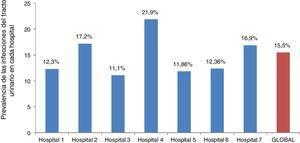 Prevalencia de las infecciones del tracto urinario observada en los hospitales participantes.