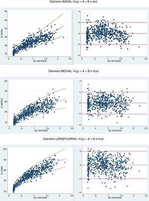Imágenes de la derecha. Gráficas de Z-score para los distintos diámetros ventriculares derechos en función de SC (fórmula de Haycock). Imágenes de la izquierda. Modelos de regresión, residuos estandarizados y homocedasticidad.