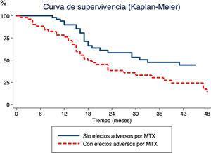 Tiempo desde inicio de terapia con metotrexato (MTX) hasta suspensión del MTX mediante el método Kaplan-Meier. La línea continua muestra el tiempo hasta la suspensión de MTX por enfermedad inactiva en pacientes que no han presentado efectos adversos en contraposición a la línea discontinua, que muestra el momento de suspensión del MTX en pacientes que han experimentado efectos adversos.