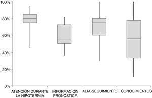Calidad de la asistencia al recién nacido con EHI que recibe hipotermia terapéutica en el total de los 57 centros que realizan hipotermia terapéutica en España. Se estableció una puntuación de «1» si el centro respondió «casi siempre» a las preguntas referidas al manejo durante la hipotermia (preguntas 1-9, 12-19, 22-23), al pronóstico (preguntas 84, 88, 90, 95, 97-103, 106), al alta hospitalaria-seguimiento (preguntas 107, 108, 111-119), y a los conocimientos disponibles (preguntas 58-66). En las preguntas 95-106, cuya respuesta se graduó de 1 al 5, se asignó puntuación de «1» si la contestación fue de «5». Cada centro obtuvo una puntuación total resultado de la suma de las contestaciones a las preguntas y se le dio un porcentaje de puntuación respecto al máximo de puntuación posible. Cada diagrama de caja muestra la puntuación del total de centros en porcentaje para cada uno de los aspectos examinados.