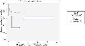 Representación gráfica del estimador de Kaplan-Meier para la supervivencia libre de eventos (SLE) en función de la cifra de leucocitos (p=0,06).