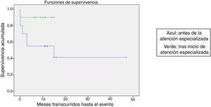 Representación gráfica del estimador de Kaplan-Meier para la supervivencia libre de eventos (SLE) en función del momento de la atención (p=0,06).