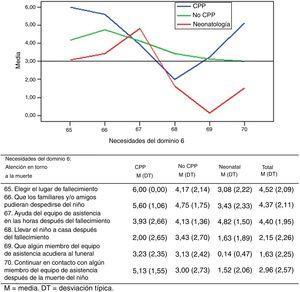 Necesidades de los padres en torno a la muerte del niño (dominio 6) puntuadas sobre una escala de 0 a 6.