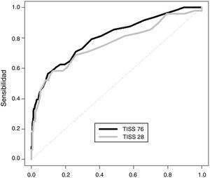 Curva ROC de la TISS 76 (línea oscura) y de la TISS 28 (línea clara) del primer día para diferenciar pacientes sin secuelas de aquellos con secuelas y exitus.