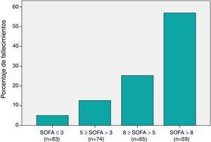 Distribución de la mortalidad a los 30 días entre los distintos grupos de puntuaciones SOFA: El eje horizontal muestra los distintos subgrupos de pacientes categorizados de acuerdo con su puntuación en la escala SOFA. La clasificación se realizó aplicando puntos de corte correspondientes a los percentiles 25, 50 y 75 de la distribución de puntuaciones SOFA. El eje vertical muestra el porcentaje del total de las muertes que correspondió a cada subgrupo. Primer subgrupo (SOFA≤3): fallecieron 4 (4,8%) de 83 pacientes (5,1% del total de muertes). Segundo subgrupo (5≥SOFA>3): fallecieron 10 (13,5%) de 74 pacientes (12,6% del total de muertes). Tercer subgrupo (8≥SOFA>5): 20 (30,8%) de 65 pacientes (25,3% del total de muertes). Cuarto subgrupo (SOFA>8): 45 (76,3%) de 59 pacientes (57% del total de muertes). Las diferencias entre los 4 subgrupos fueron estadísticamente significativas (p<0,001).