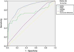 Análisis de curvas ROC para la predicción de la mortalidad a los 30 días en pacientes con infección mediante la escala SOFA y otras variables: en pacientes con infección, la AUC y el IC del 95% para la predicción de la mortalidad fueron de 0,871 (0,808-0,933), con p<0,001, comparado con una AUC de 0,602 empleando el SRIS (IC 95%: 0,502-0,702; p=0,056), una AUC de 0,859 con la escala PRISM (IC 95%: 0,792-0,925; p=0,001) y una AUC de 0,738 con el índice PIM2 (IC 95%: 0,637-0,839; p<0,001). Aplicando un valor de corte de 6,5 puntos, la escala SOFA mostró una sensibilidad del 81,3% y una especificidad del 77,9% para discriminar entre no supervivientes y supervivientes. Aplicando un punto de corte de 2,5 criterios cumplidos, el SRIS mostró una sensibilidad del 45,8% y una especificidad del 66,2%.
