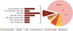 Resultados del estudio de PCR en saliva en número de casos y porcentaje sobre el total de muestras disponibles pertenecientes a 134 pacientes.
