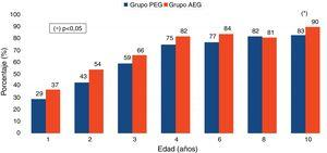 Porcentajes de individuos que completaron el crecimiento recuperador de talla en los grupos adecuado para la edad gestacional (AEG) y pequeño para la edad gestacional (PEG) (prueba chi cuadrado).