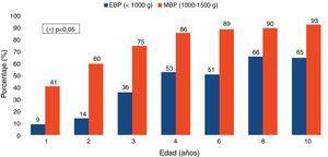 Porcentajes de recién nacidos de muy bajo peso (MBP) y de extremado bajo peso (EBP) que completaron el crecimiento recuperador de talla (prueba chi cuadrado).