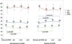 Evolución de los valores del BIS, el EMG y el ICS. Valores de BIS: comparación de los valores del BIS en distintos momentos, antes de iniciar la perfusión de RNM y a las 6 horas de tratamiento (p = 0,141); antes de iniciar el RNM y a las 12 horas de tratamiento (p = 0,344); antes de iniciar el RNM y a las 24 horas de tratamiento (p = 0,42); retirada del RNM y 6 horas tras la retirada (p = 0,001); retirada del RNM y 12 horas tras la retirada (p = 0,015). Valores del EMG: comparación de los valores del EMG en distintos momentos, antes de iniciar la perfusión de RNM y a las 6 horas de tratamiento (p = 0,008); antes de iniciar el RNM y a las 12 horas de tratamiento (p = 0,006); retirada del RNM y 6 horas tras la retirada (p = 0,08); retirada del RNM y 12 horas tras la retirada (p = 0,012). BIS: índice biespectral; EMG: electromiograma; ICS: índice de calidad de la señal; RNM: relajante neuromuscular; *: estadísticamente significativo.
