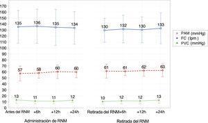 Parámetros hemodinámicos. No hubo cambios significativos en los parámetros hemodinámicos durante la administración o tras la retirada del RNM. FC: frecuencia cardiaca; PAM: presión arterial media; PVC: presión venosa central; RNM: relajante neuromuscular.