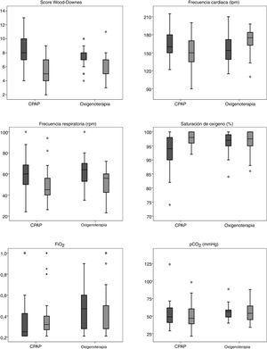 Diagramas de caja de variables clínicas de los grupos tratados con CPAP y oxigenoterapia: antes del traslado (izquierda) y en la UCIP (derecha).