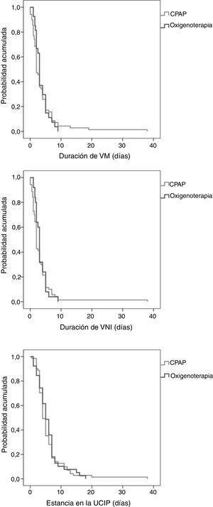 Curvas de Kaplan-Meier: duración de la VM y estancia en la UCIP. CPAP: presión continua en la vía aérea; UCIP: unidad de cuidados intensivos pediátricos; VM: ventilación mecánica (invasiva y no invasiva); VNI: ventilación no invasiva.