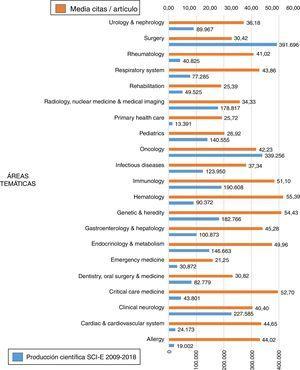 Producción científica y media de citas / artículo por área temática.