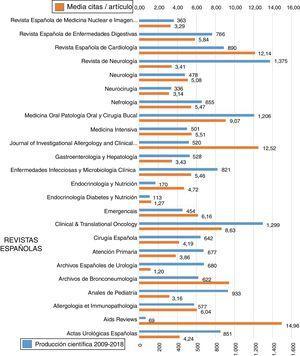 Producción científica y media de citas / artículo de las revistas españolas.